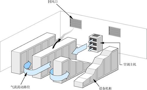 机房建设冷却系统存在